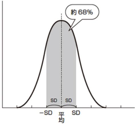 統計学で重要な要約統計量:標準...